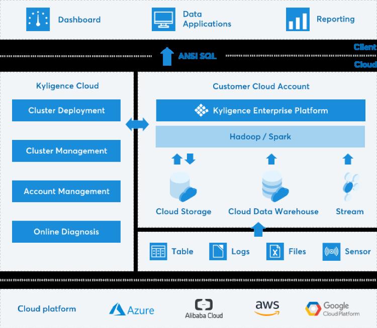 Kyligence Cloud Architecture